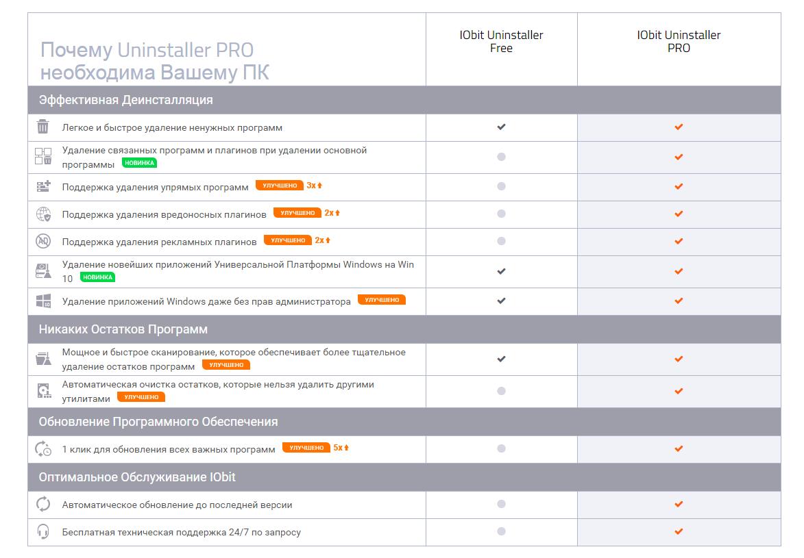 IObit Uninstaller 8 5 PRO (license key)