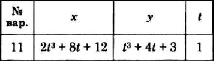 Dievsky V.A. - Solution of problem K1 option 11 (K1-11)