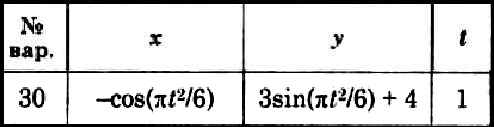 Dievsky V.A. - Solution of task K1 option 30 (K1-30)