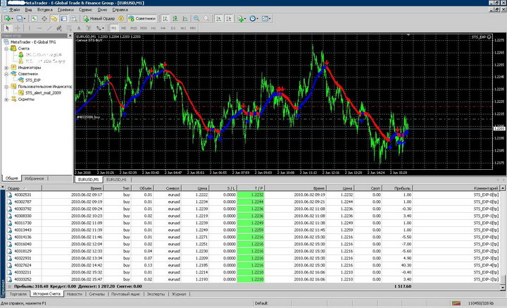 STS_EXP 2010 V1.3 Profitable Expert Advisor for FOREX