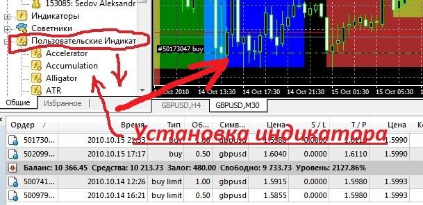 It is an important indicator for trading through MetaTrader
