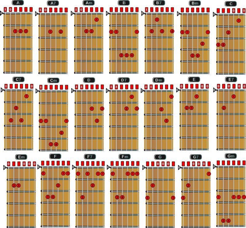 Понятные аккорды в картинках для гитары