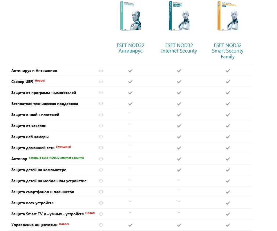 ESET NOD32 Smart Security FAMILY - 5 dev 1y REG FREE