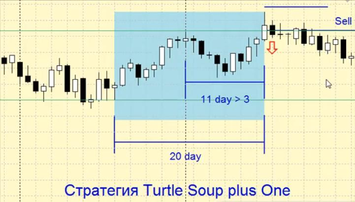 Advisor Turtle Soup / TS plus One - 2 in 1 ver.1.2