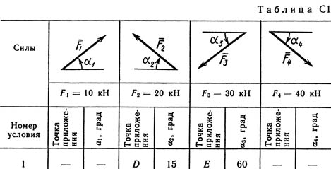 Solution C1 Figure 2 the condition 1 (option 21) Targ 1989
