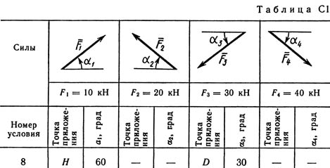 Solution C1 Figure 7 the condition 8 (version 78) Targ 1989