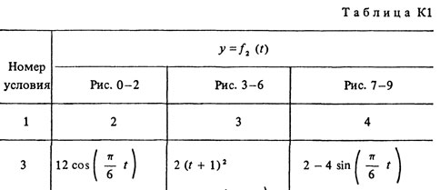 Solution K1 Option 03 (Fig. 0 cond. 3) termehu Targ 1988