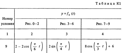 Solution K1 Option 29 (Fig. 2 cond. 9) termehu Targ 1988