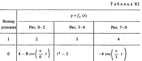 Solution K1 Option 50 (Fig. 5 conv. 0) termehu Targ 1988