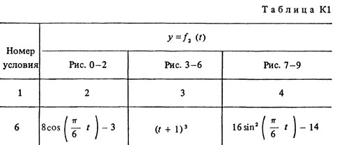 Solution K1 Option 66 (Fig. 6 conv. 6) termehu Targ 1988