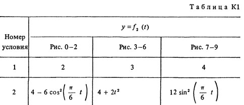 Solution K1 Option 92 (Fig. 9 cond. 2) termehu Targ 1988