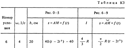Solution of the K3 Option 06 (Fig. 0 cond. 6) Targ 1988