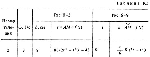 Solution of the K3 Option 22 (Fig. 2 conv. 2) Targ 1988