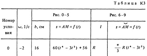 Solution of the K3 Option 30 (Fig. 3 conv. 0) Targ 1988