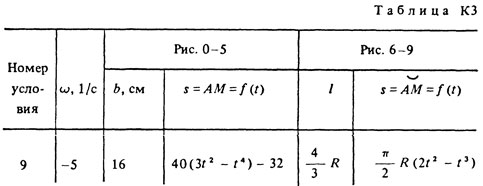 Solution of the K3 Option 69 (Fig. 6 cond. 9) Targ 1988