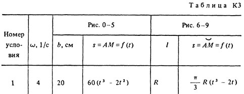 Solution of the K3 Option 71 (Fig. 7 conv. 1) Targ 1988