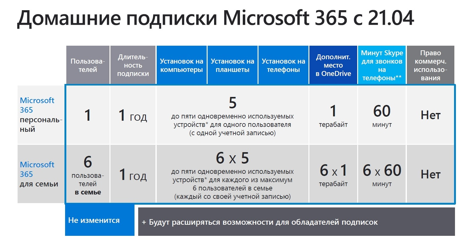 MICROSOFT OFFICE 365 FOR FAMILY 6 user 5 device 1 year