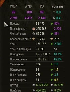 ✅ Statistics Boost 60%+ wn8 3500+ RANKED BATTLES!topWOT