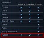 Metro Exodus Gold [Ranger Update] Steam-Автоактивация