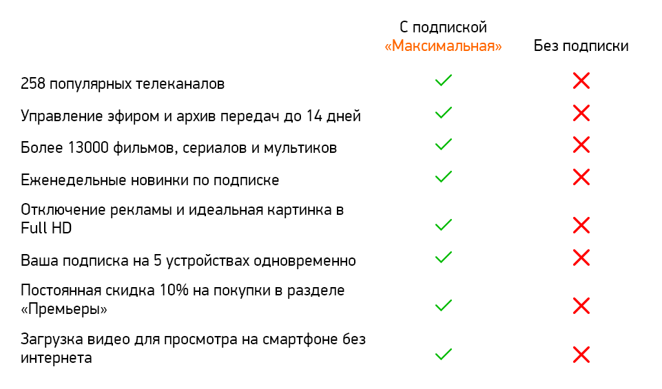 ♐ to 19.05.21⌛ MEGOGO ☑️ SUBSCRIPTION MAXIMUM подписка